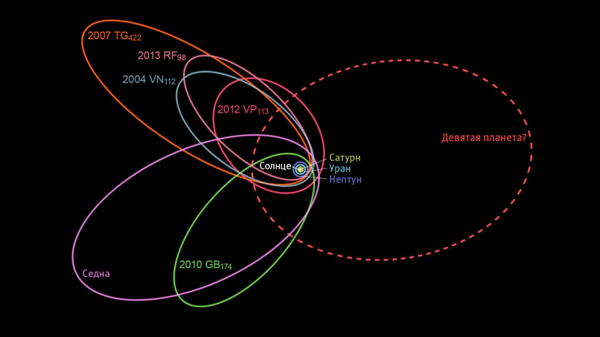 Астрономы нашли 17 кандидатов на роль Девятой планеты