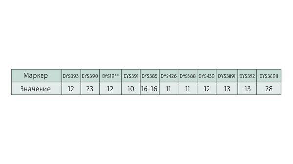 Пример информации генетического тестирования по Y-хромосоме