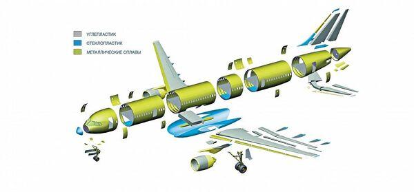 Distribuição de materiais na construção do MS-21