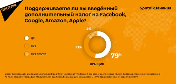 Результаты опроса Sputnik.Мнения