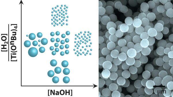 Диаграмма, описывающая связь между размерами наночастиц и свойств среды, в которой они формировались