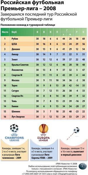 Российская футбольная Премьер-лига – 2008