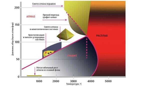 Фазовая диаграмма углерода