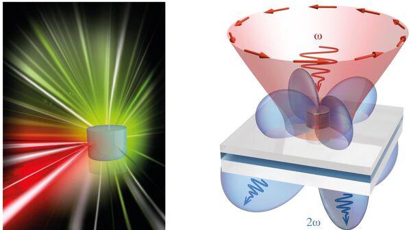 Принципиальная схема преобразования частоты света с помощью нанорезонатора