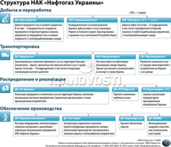 Структура НАК «Нафтогаз Украины»