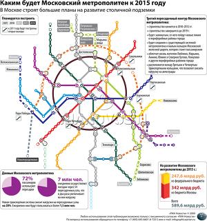 Каким будет Московский метрополитен к 2015 году