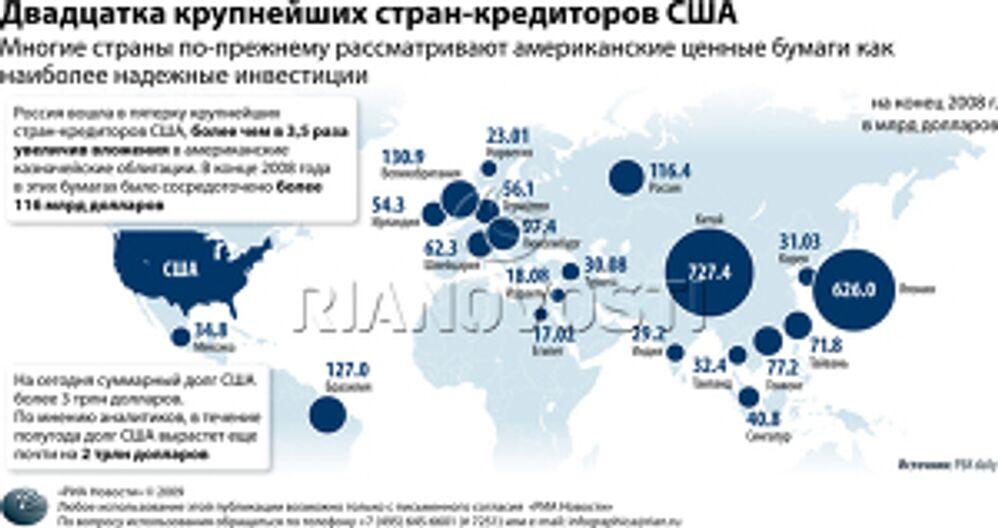 Двадцатка крупнейших стран-кредиторов США