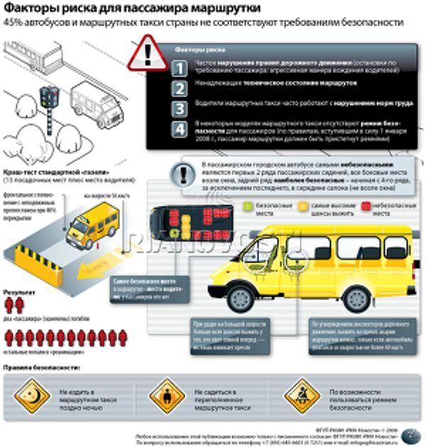 Факторы риска для пассажира маршрутки