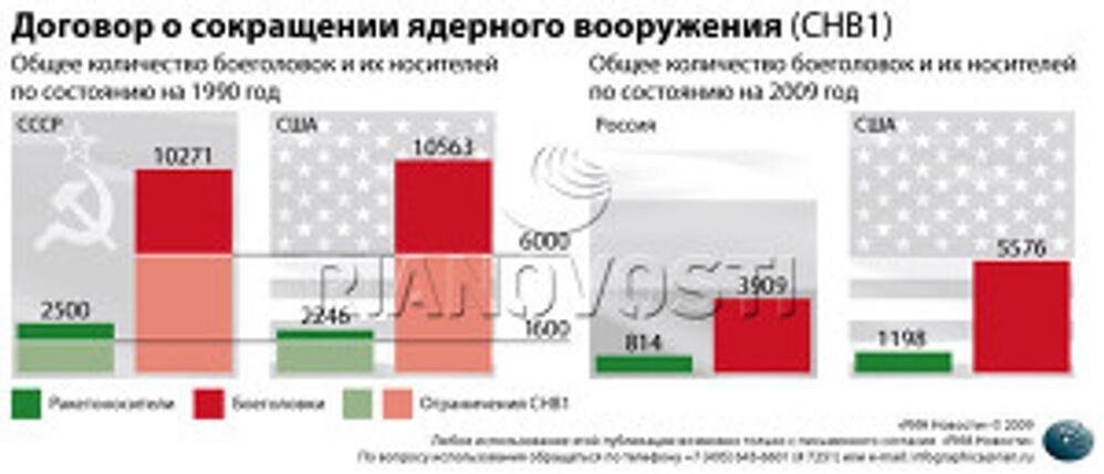 Договор о сокращении ядерного вооружения (СНВ1)