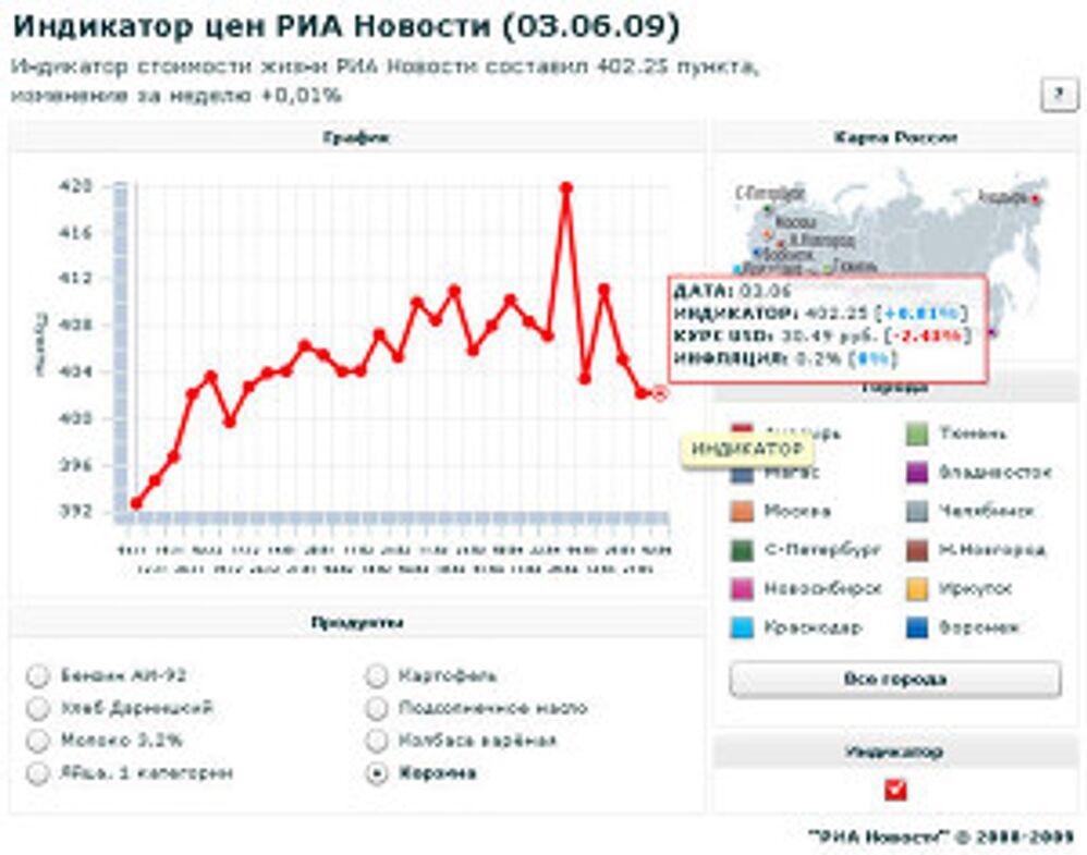 Индикатор цен РИА Новости (3.06.09)