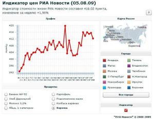 Индикатор цен РИА Новости (05.08.2009)