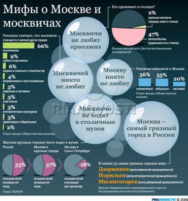 Мифы о Москве и москвичах