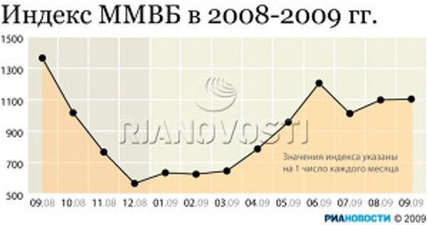 Индекс ММВБ в 2008-2009 гг.