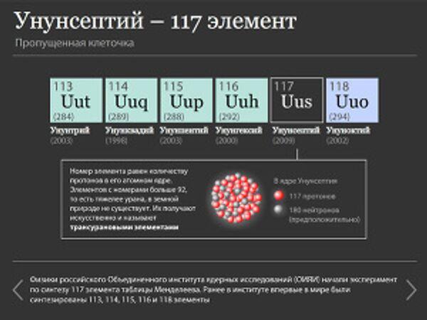Унунсептий - 117 элемент