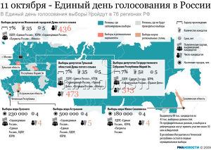 11 октября - Единый день голосования в России