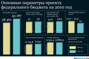 Основные параметры проекта федерального бюджета на 2010 год