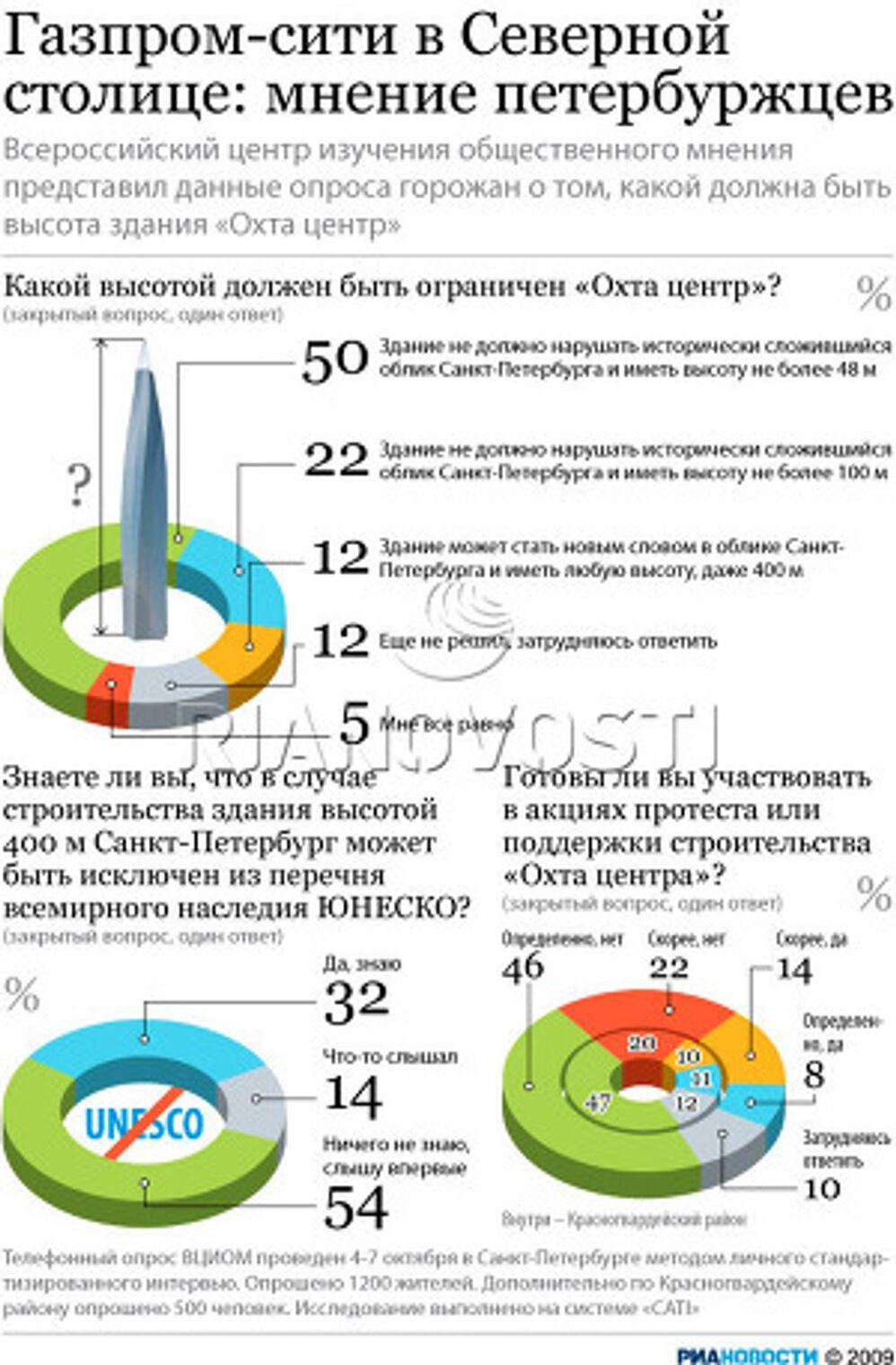 Газпром-сити в Северной столице: мнение петербуржцев