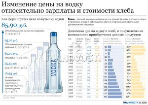 Изменение цены на водку относительно зарплаты и стоимости хлеба