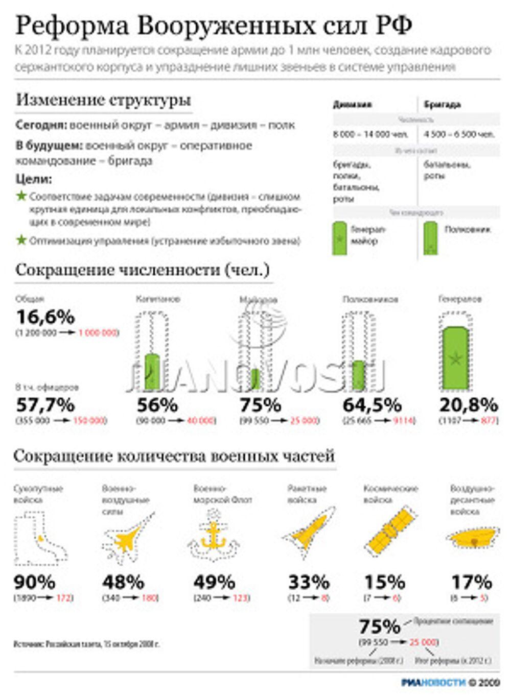 Реформа Вооруженных сил РФ