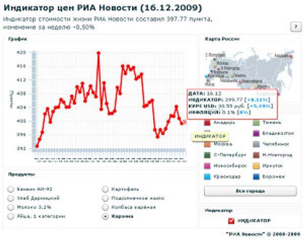Индикатор цен РИА Новости (16.12.2009)