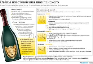 Этапы изготовления шампанского