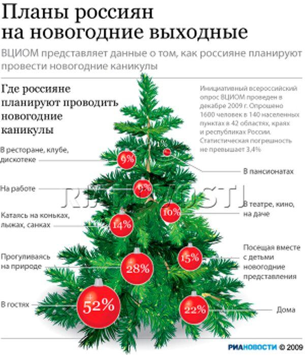 Планы россиян на новогодние выходные