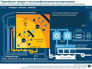История аварии на атомной электростанции в Чернобыле