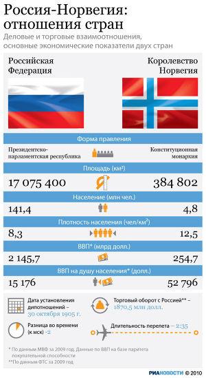 Россия-Норвегия: экономические показатели
