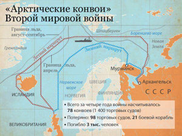 «Арктические конвои» Второй мировой войны