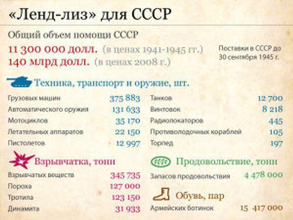 «Ленд-лиз» для СССР