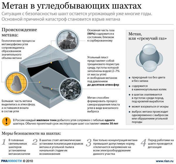 Метан в угледобывающих шахтах