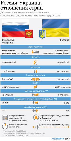 Россия и Украина: показатели стран