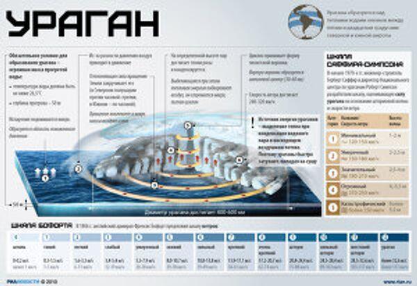 Ураган: причины и последствия