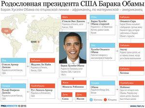 Родословная Барака Обамы