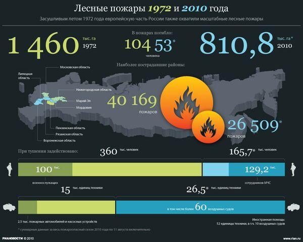 Лесные пожары 1972 и 2010 года