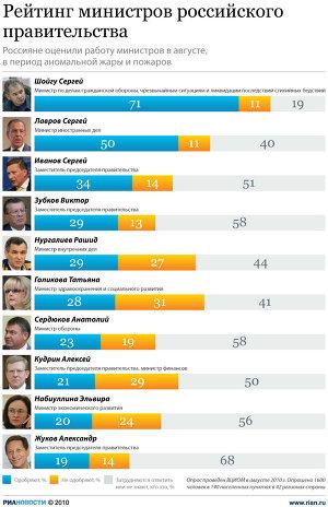Россияне оценили работу министров
