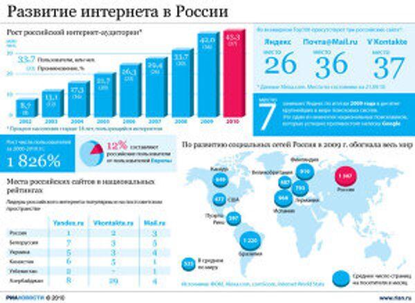 Развитие интернета в России