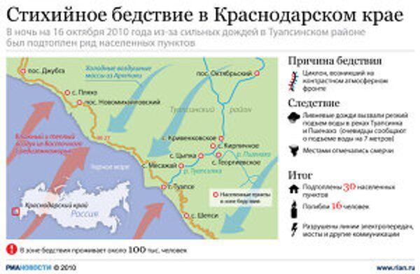 Стихийное бедствие в Краснодарском крае