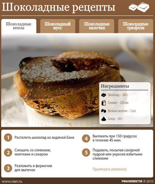 Шоколадные рецепты