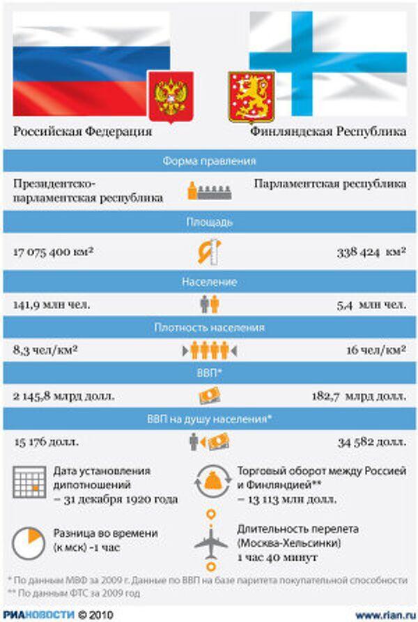 Россия-Финляндия: отношения стран