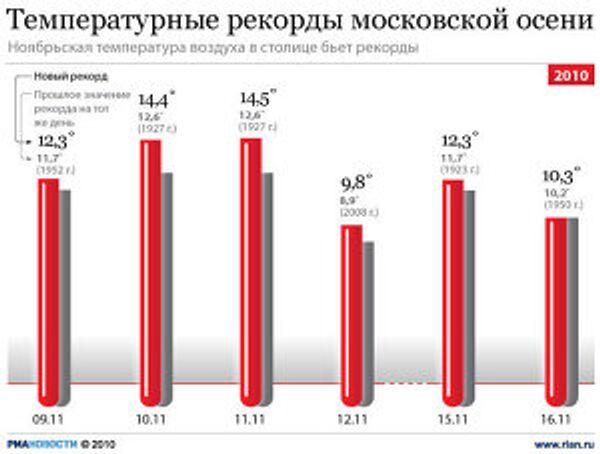 Температурные рекорды московской осени