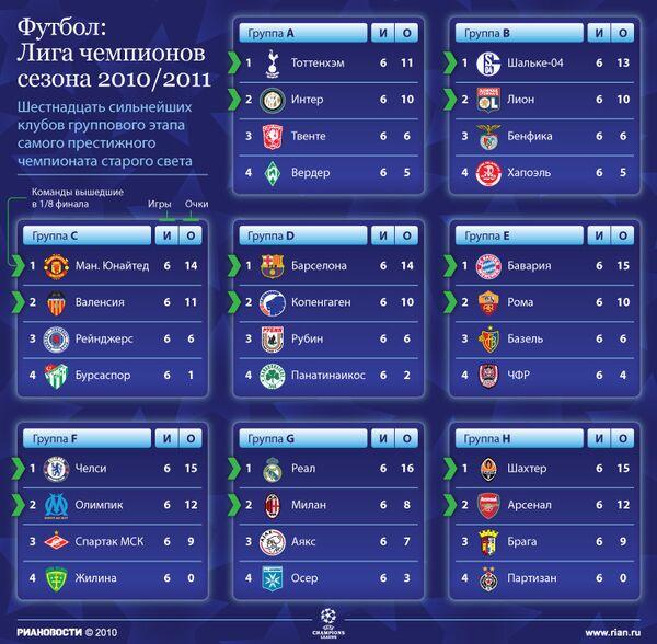 Турнирная таблица группового этапа Лиги чемпионов сезона-2010/2011