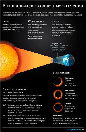 Как происходят солнечные затмения