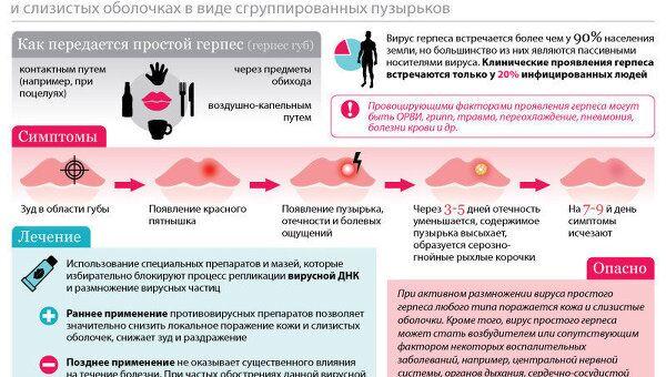 Герпес: симптомы, лечение, профилактика