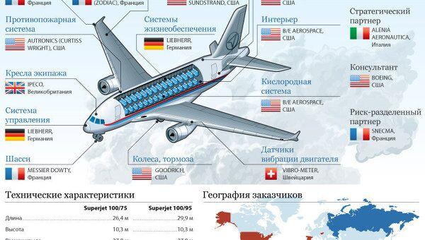 Sukhoi SuperJet-100: надежда российского авиапрома