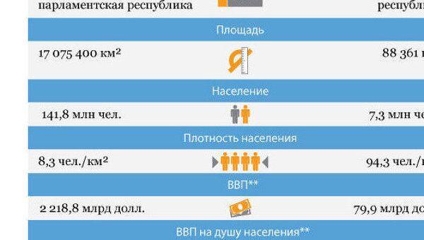Россия и Сербия:отношения стран