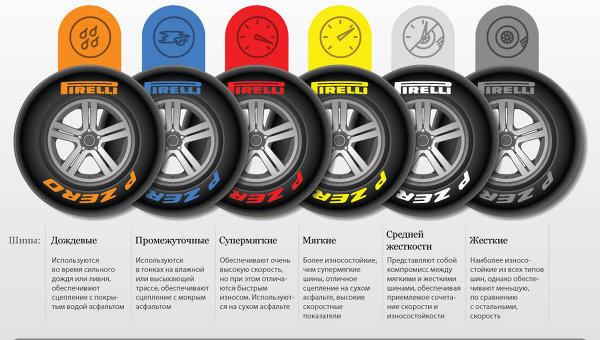 Цветовая маркировка шин болидов Формулы-1