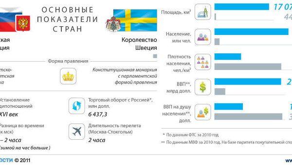 Россия - Швеция: основные показатели стран