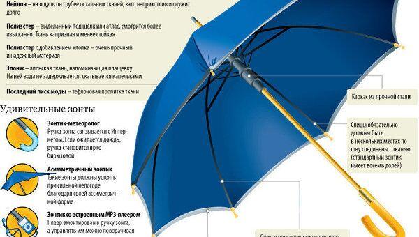 Как правильно выбрать зонт