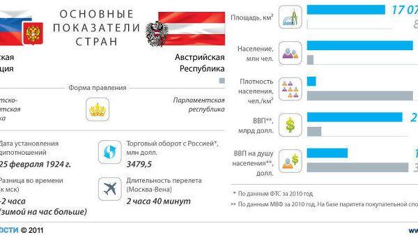 Россия - Австрия: основные показатели стран